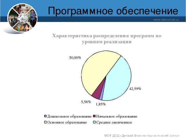 Программное обеспечение www.debcomsk.ru МОУ ДОД «Детский Эколого-биологический Центр» МОУ ДОД «Детский Эколого-биологический Центр»