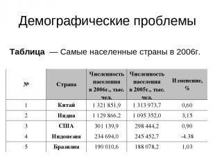 Демографические проблемы Таблица — Самые населенные страны в2006г. № Страна Чи