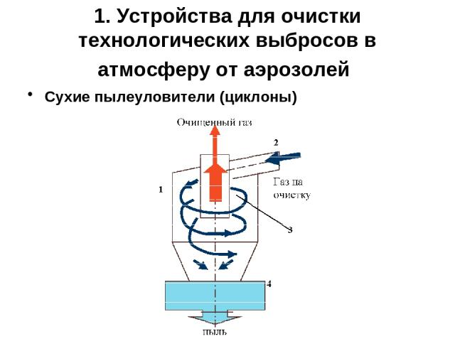1. Устройства для очистки технологических выбросов в атмосферу от аэрозолей Сухие пылеуловители (циклоны)