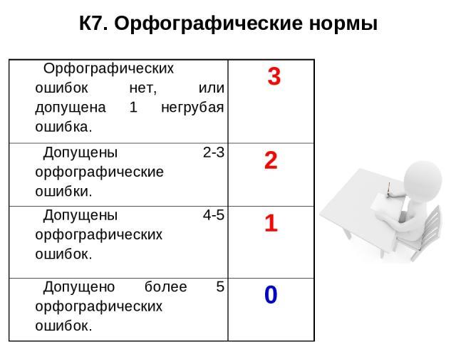 К7. Орфографические нормы Орфографических ошибок нет, или допущена 1 негрубая ошибка. 3 Допущены 2-3 орфографические ошибки. 2 Допущены 4-5 орфографических ошибок. 1 Допущено более 5 орфографических ошибок. 0