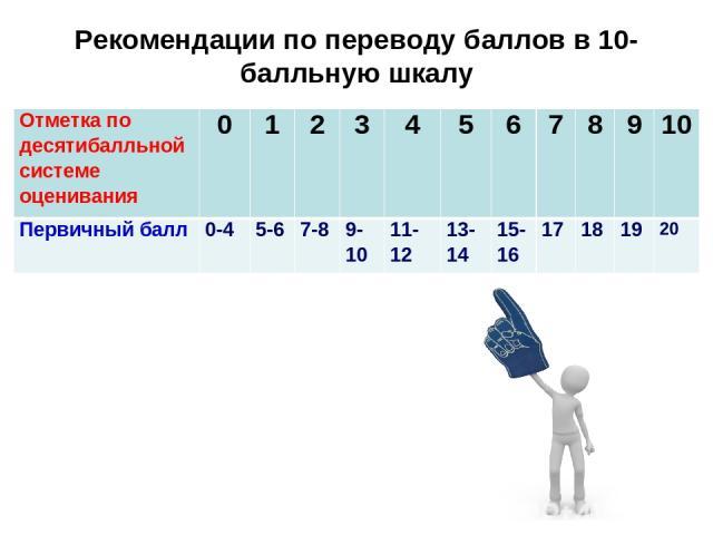 Рекомендации по переводу баллов в 10-балльную шкалу Отметка по десятибалльной системе оценивания 0 1 2 3 4 5 6 7 8 9 10 Первичный балл 0-4 5-6 7-8 9-10 11-12 13-14 15-16 17 18 19 20
