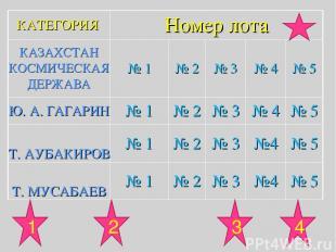 1 3 4 2 КАТЕГОРИЯ Номер лота КАЗАХСТАН КОСМИЧЕСКАЯ ДЕРЖАВА № 1 № 2 № 3 № 4 № 5 Ю