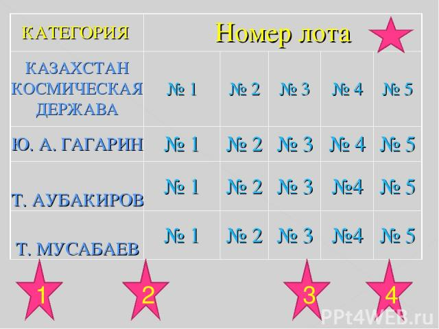 1 3 4 2 КАТЕГОРИЯ Номер лота КАЗАХСТАН КОСМИЧЕСКАЯ ДЕРЖАВА № 1 № 2 № 3 № 4 № 5 Ю. А. ГАГАРИН № 1 № 2 № 3 № 4 № 5 Т. АУБАКИРОВ № 1 № 2 № 3 №4 № 5 Т. МУСАБАЕВ № 1 № 2 № 3 №4 № 5