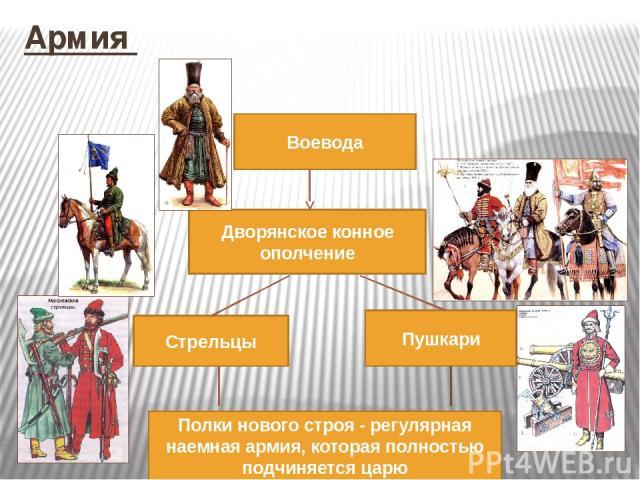 """Презентация на тему """"Первые Романовы 10 класс"""" - презентации по Истории скачать бесплатно"""