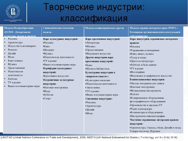 Творческие индустрии: классификация [UNCTAD (United Nations Conference on Trade and Development), 2006, NESTA (UK National Endowment for Science, Technology and the Arts) 2008]: