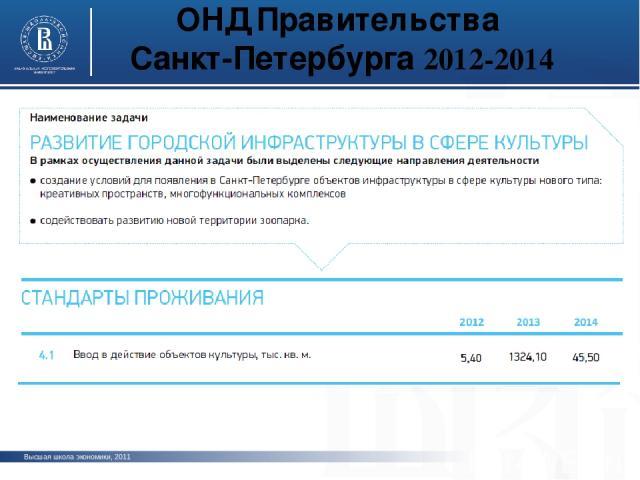 ОНД Правительства Санкт-Петербурга 2012-2014 Высшая школа экономики, 2011