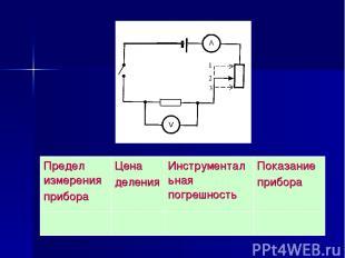 Предел измерения прибора Цена деления Инструментальная погрешность Показание при