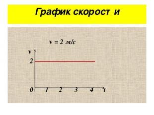 График скорости v = 2 м/с v 2 0 1 2 3 4 t