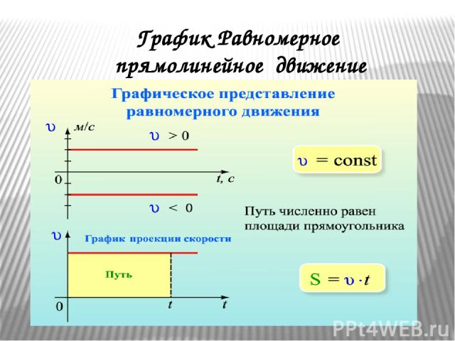 График Равномерное прямолинейное движение
