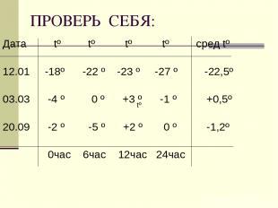 ПРОВЕРЬ СЕБЯ: Дата tº tº tº tº сред tº 12.01 -18º -22 º -23 º -27 º -22,5º 03.03