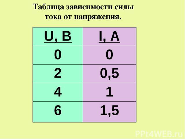 Таблица зависимости силы тока от напряжения. U, В I, А 0 0 2 0,5 4 1 6 1,5