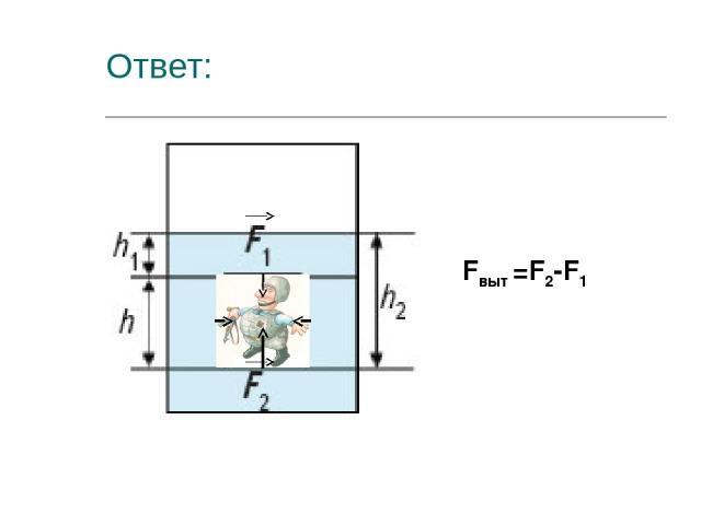 Ответ: Fвыт =F2-F1