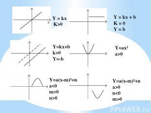 Y = kx K>0 Y = kx + b K = 0 Y = b Y = kx + b k 0 Y=-b Y=ax² a>0 Y=a(x-m)²+n a0 n