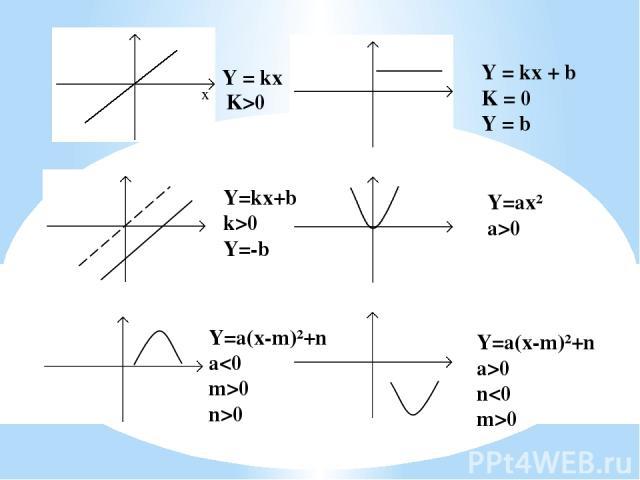 Y = kx K>0 Y = kx + b K = 0 Y = b Y = kx + b k 0 Y=-b Y=ax² a>0 Y=a(x-m)²+n a0 n>0 Y=a(x-m)²+n a>0 n0 x