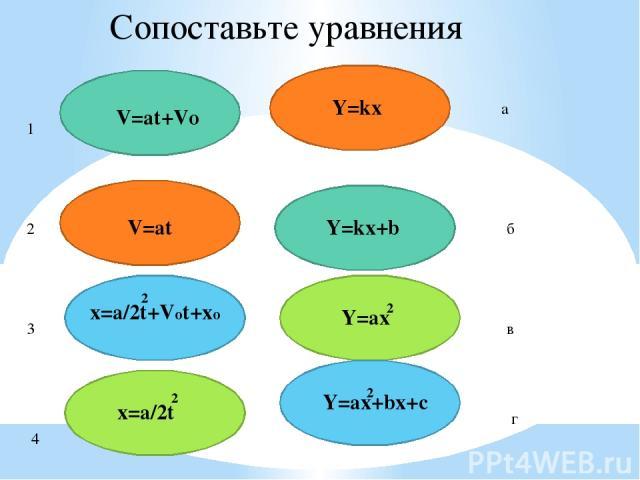 V=at+Vo Y=kx+b V=at Y=kx 2 Y=ax+bx+c 2 x=a/2t 2 Y=ax 2 Сопоставьте уравнения x=a/2t+Vot+xo 1 2 3 4 а б в г