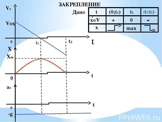 ЗАКРЕПЛЕНИЕ Дано Vx Vox t 0 t1 t2 X Xm t 0 t 0 ax -g x t (0;t1) t1 (t1;t2) x=V + 0 - max