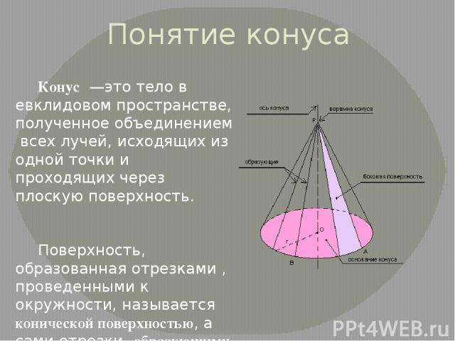 Понятие конуса Конус—этотелов евклидовом пространстве, полученноеобъединениемвсех лучей, исходящих из одной точки и проходящих через плоскую поверхность. Поверхность, образованная отрезками , проведенными к окружности, называется конической по…