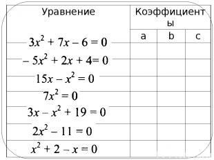 Уравнение Коэффициенты a b c
