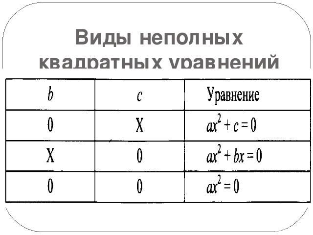 Виды неполных квадратных уравнений