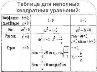 Таблица для неполных квадратных уравнений: