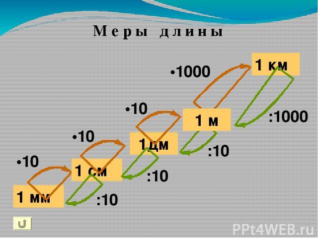 1 мм 1дм 1 км •10 •10 •1000 1 м •10 :1000 :10 :10 :10 1 см М е р ы д л и н ы