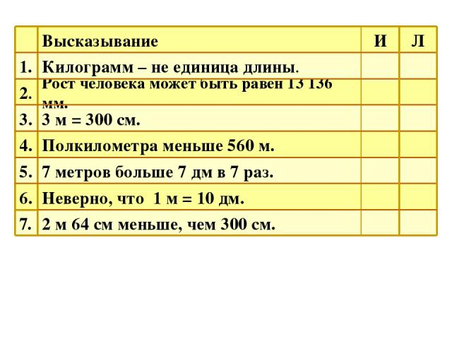 7. 6. 5. 4. 3. 2. 1. 2 м 64 см меньше, чем 300 см. Неверно, что 1 м = 10 дм. 7 метров больше 7 дм в 7 раз. Полкилометра меньше 560 м. 3 м = 300 см. Рост человека может быть равен 13136 мм. Килограмм – не единица длины. Высказывание Б А Т Ш С А М Л И