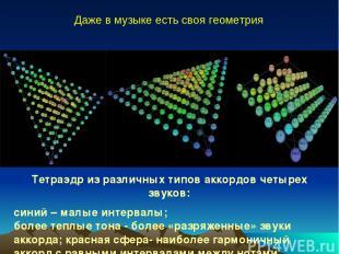 Тетраэдр из различных типов аккордов четырех звуков: синий – малые интервалы; бо