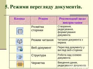 5. Режими перегляду документів.