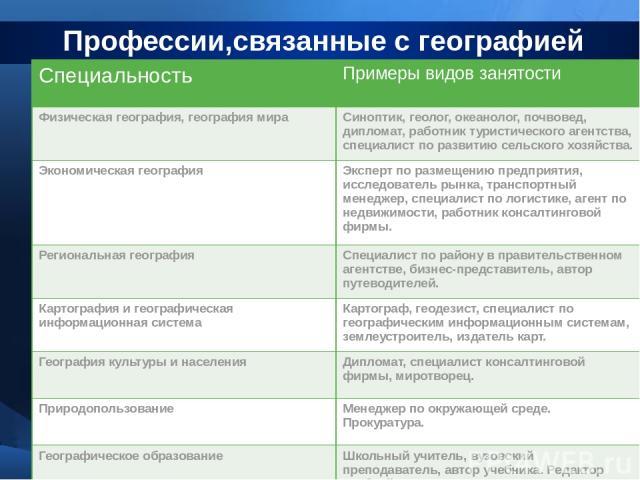 Профессии связанные с географией и обществознанием список