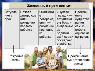 Жизненный цикл семьи: Рождение семьи Прекращение существования семьи Вступле ние