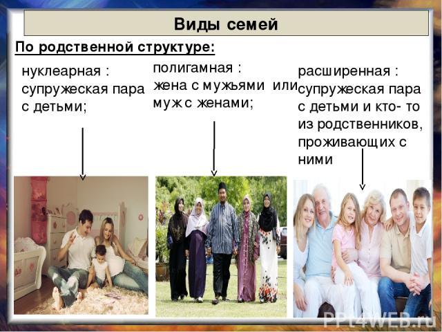 Виды семей По родственной структуре: нуклеарная : супружеская пара с детьми; расширенная : супружеская пара с детьми и кто- то из родственников, проживающих с ними полигамная : жена с мужьями или муж с женами;