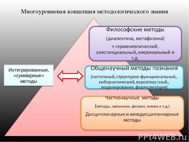 Многоуровневая концепция методологического знания Интегрированные, «суммарные» методы