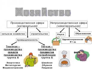 Скачать презентации на тему хозяйство россии