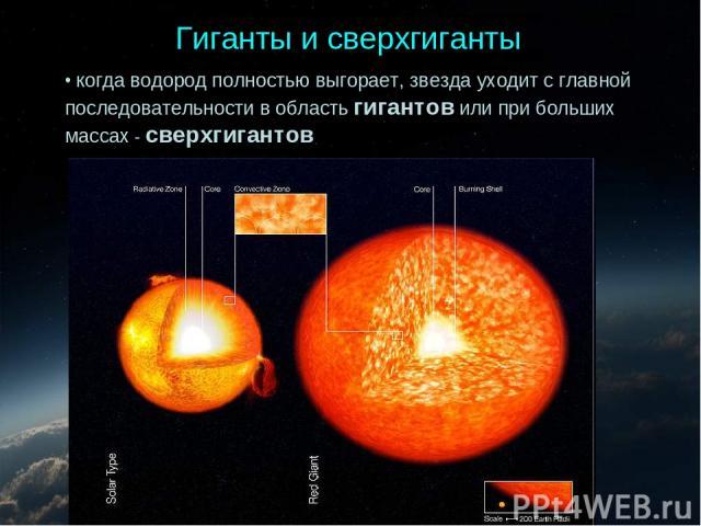 когда водород полностью выгорает, звезда уходит с главной последовательности в область гигантов или при больших массах - сверхгигантов Гиганты и сверхгиганты
