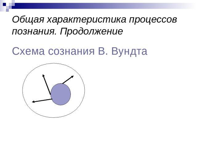 Общая характеристика процессов познания. Продолжение Схема сознания В. Вундта