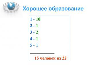 Хорошее образование 1 - 10 2 - 1 3 - 2 4 - 1 5 - 1 ___________ 15 человек из 22