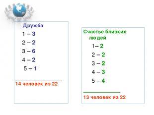 Дружба 1 – 3 2 – 2 3 – 6 4 – 2 5 – 1 ______________ 14 человек из 22 Счастье бли