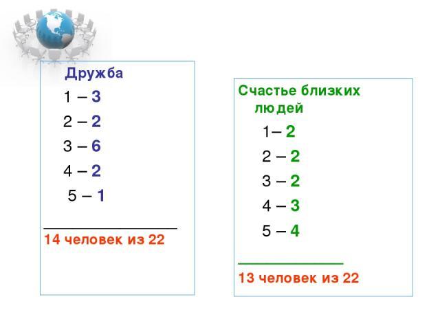 Дружба 1 – 3 2 – 2 3 – 6 4 – 2 5 – 1 ______________ 14 человек из 22 Счастье близких людей 1– 2 2 – 2 3 – 2 4 – 3 5 – 4 ___________ 13 человек из 22