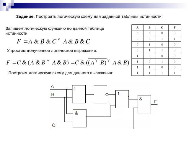 Синтезировать схему логического устройства
