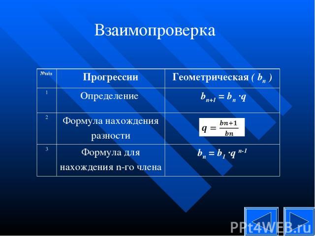 Взаимопроверка №п/п Прогрессии Геометрическая ( bn ) 1 Определение bn+1 = bn ·q 2 Формула нахождения разности  3 Формула для нахождения n-го члена bn = b1 ·qn-1