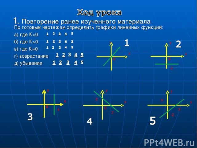 1. Повторение ранее изученного материала По готовым чертежам определить графики линейных функций: а) где К0 в) где К=0 г) возрастание д) убывание