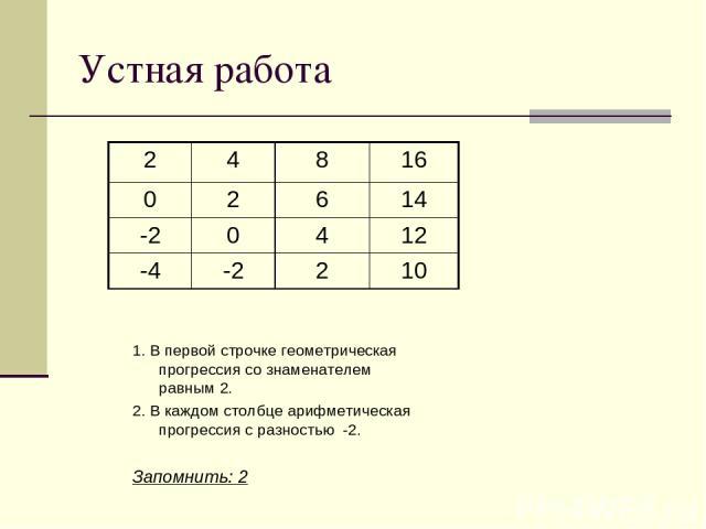 Устная работа 1. В первой строчке геометрическая прогрессия со знаменателем равным 2. 2. В каждом столбце арифметическая прогрессия с разностью -2. Запомнить: 2 2 4 8 16 0 2 6 14 -2 0 4 12 -4 -2 2 10