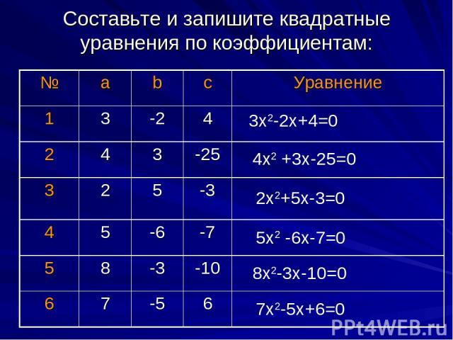 Составьте и запишите квадратные уравнения по коэффициентам: 3х2-2х+4=0 4х2 +3х-25=0 2х2+5х-3=0 5х2 -6х-7=0 8х2-3х-10=0 7х2-5х+6=0 № а b c Уравнение 1 3 -2 4 2 4 3 -25 3 2 5 -3 4 5 -6 -7 5 8 -3 -10 6 7 -5 6