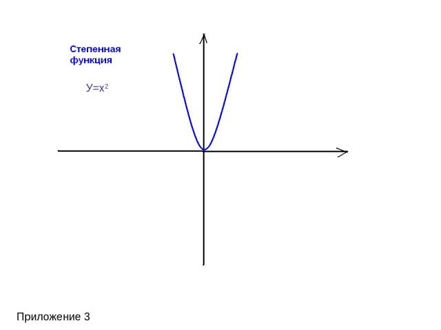 Приложение 3 У=х2