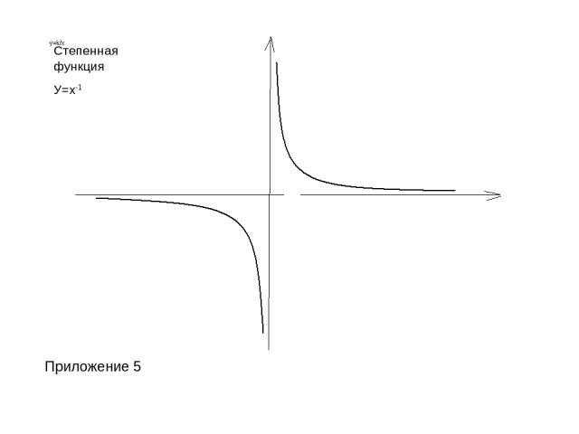 Степенная функция У=х-1 Приложение 5