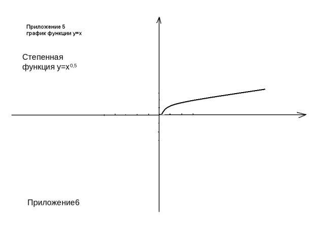 Приложение6 Степенная функция у=х0,5