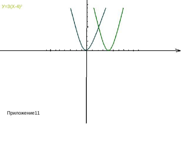 У=3Х2 У=3(Х-4)2 Приложение11