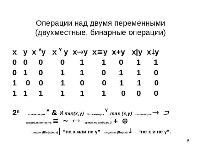 * Операции над двумя переменными (двухместные, бинарные операции) x y x y x y x y x y x+y x|y x y 0 0 0 0 1 1 0 1 1 0 1 0 1 1 0 1 1 0 0 0 1 0 0 1 1 0 1 1 1 1 1 1 0 0 0 2n конъюнкция & и min(x,y) дизъюнкция max (x,y) импликация эквивалентность сумма …