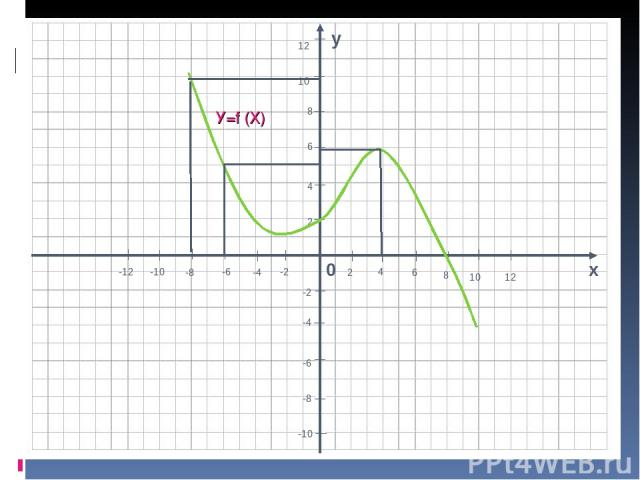 У=f (X)