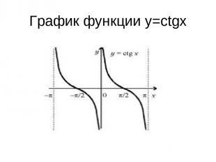 График функции у=ctgx